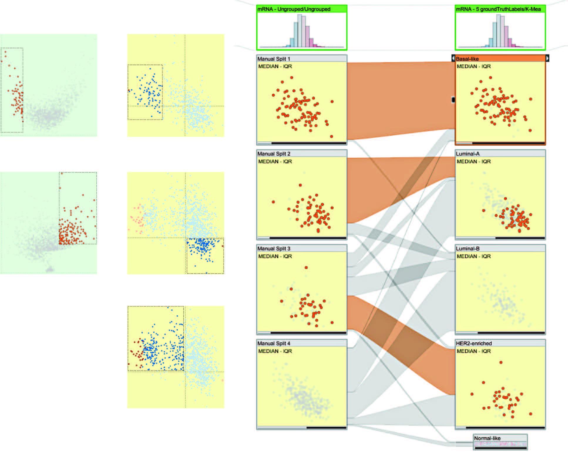 Interactive Visual Analysis